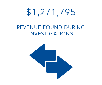 $1,271,795 revenue found per day during investigations