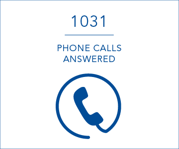 1031 phone calls answered per day