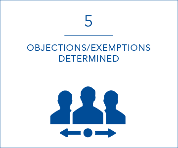 5 objections or exemptions determined per day