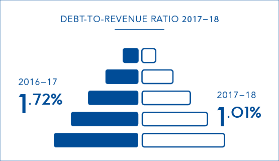 Our debt to revenue ratio in 2017-18 was 1.01 per cent, compared to 1.72 per cent in 2016-17.