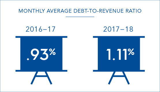 Our monthly average debt to revenue ratio in 2017-17 was 1.1 per cent compared to 0.93 per cent in 2016-17