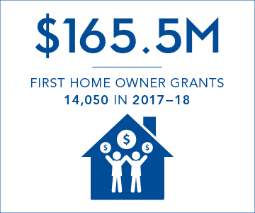 $165.5 million first home owner grants paid in 2017-18, representing 14,050 grants