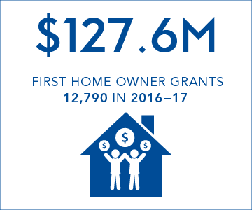 $127.6 million first home owner grants paid in 2016-17, representing 12,790 grants