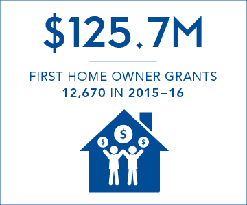 $125.7 million first home owner grants paid in 2015-16, representing 12,670 grants