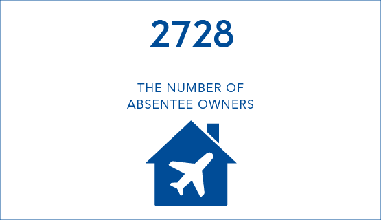 2728 - The number of Absentee Owners