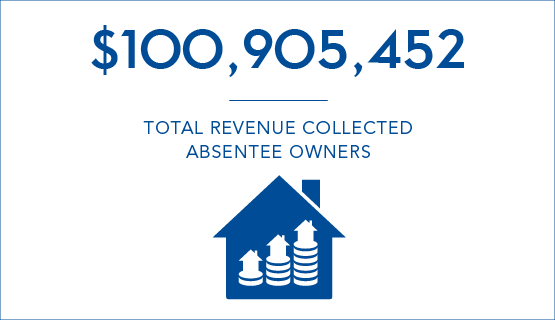 $100,905,452 - Total revenue collected - Absentee Owners