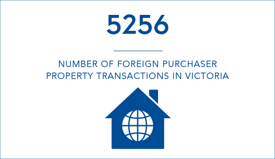 5256 - Number of foreign purchaser property transactions in Victoria