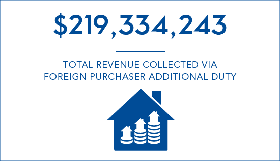 $219,334,243 - Total revenue collected via Foreign Purchaser Additional Duty