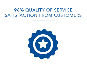96 per cent quality of service satisfaction from customers