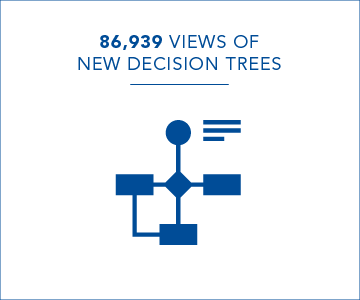 86,939 views of new decision trees