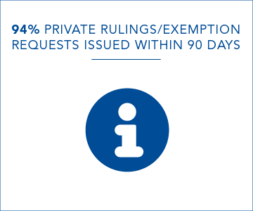 94% of private rulings/exemption requests issued within 90 days