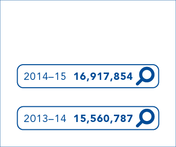 In 2014-15 we had 16,917,854 page views and in 2013-14 we had 15,560,787 page views